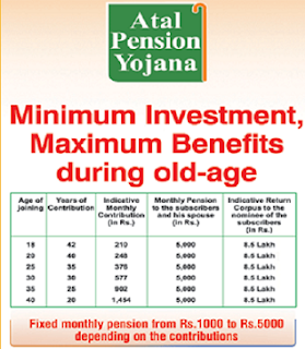 Atal Pension Yojana Account Closure Form