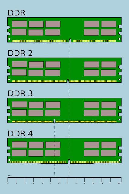 Perbedaan DDR, DDR2, DDR3, dan DDR4