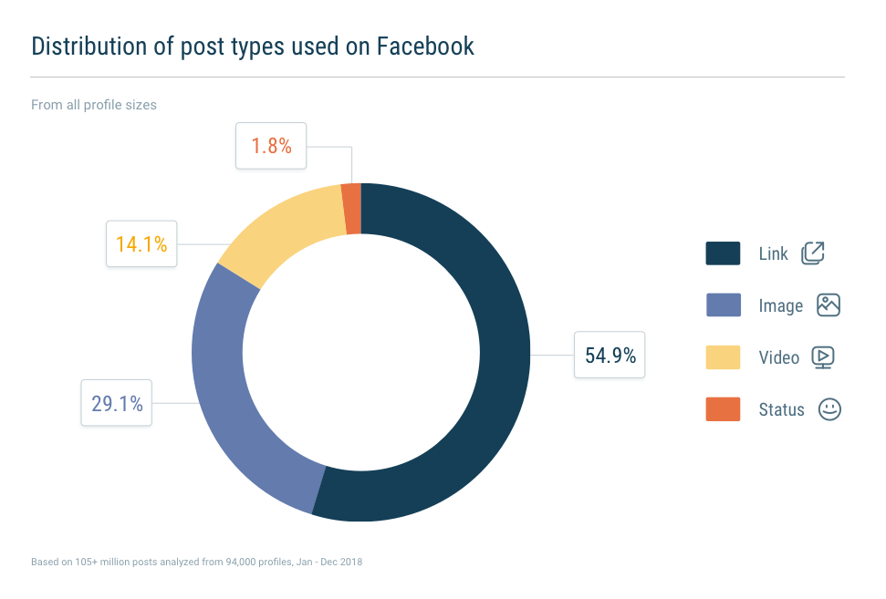 More than 50% of all Facebook posts are links