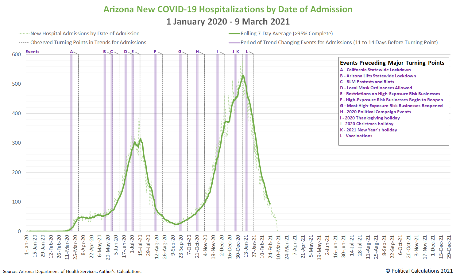 Arizona New COVID-19 Hospitalizations by Date of Admission, 1 January 2020 - 9 March 2021