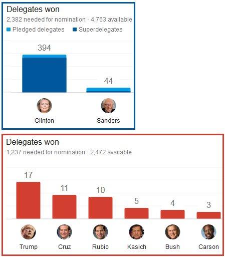 2016 primary delegates