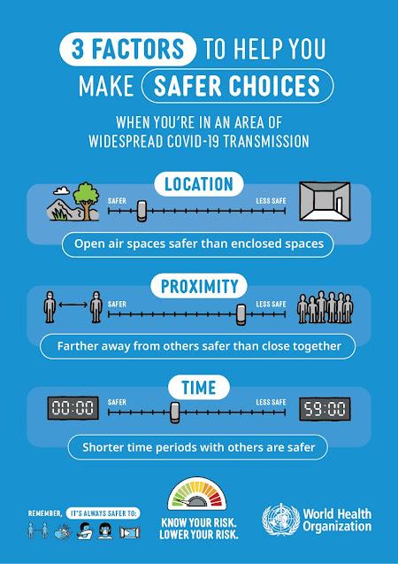 World Heath Organisation 3 factors to help make a choice World Health Organisation