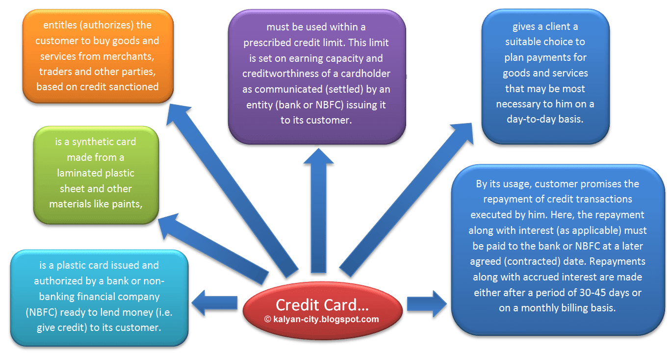 meaning of credit card