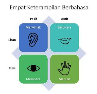 keterampilan berbahasa : tulis, baca, simak, bicara
