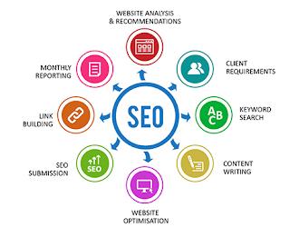 Bagi pengusaha, Search Engine Optimization (SEO) adalah bagian integral dari membangun startup yang sukses. Namun, menurut pakar pertumbuhan digital, Scott McGovern, masih banyak pengusaha yang mengabaikan strategi bisnis berbiaya rendah dan tinggi ini.