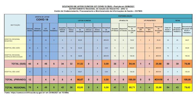 84,44% da taxa de ocupação dos leitos de UTI do SUS (07 vagas)  e 100%  particular dos Hospitais do Vale do Ribeira (25/06)