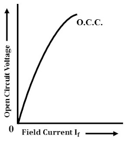 Zero Power Factor or Potier Triangle Method