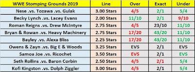 WWE Stomping Grounds 2019 Observer O/U Star Ratings