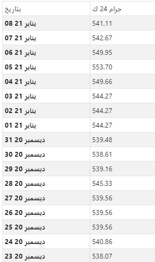أسعار الذهب اليومية بالدرهم المغربي لكل جرام عيار 24