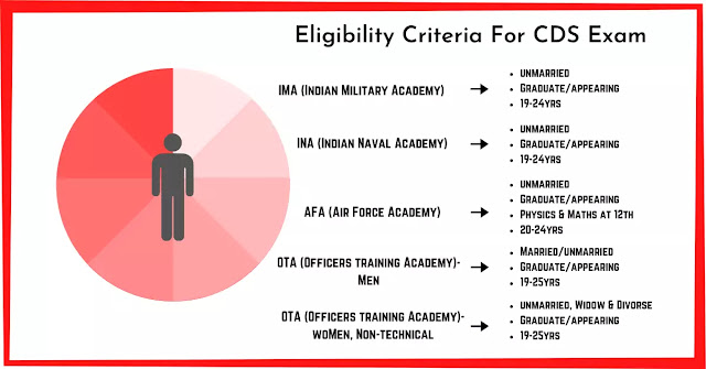 How to join Indian army after graduation