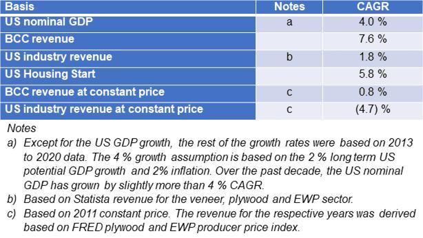 BCC growth comparisons