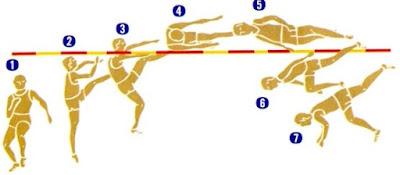 Teknik Dasar Lompat Tinggi