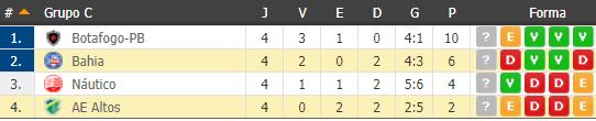 Classificação do Grupo C - Copa do Nordeste 2018