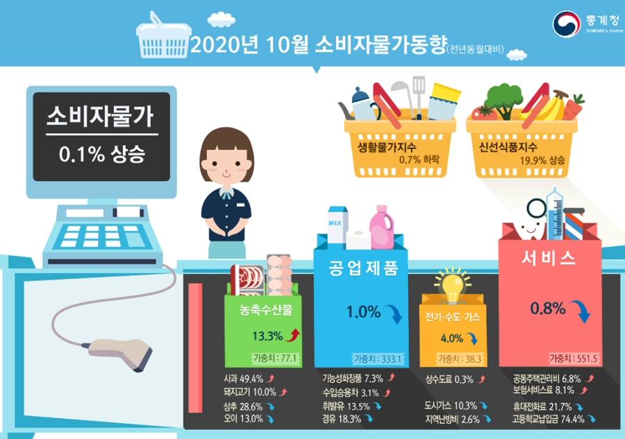 2020년 10월 소비자물가 전월대비 0.6% 하락, 전년동월대비 0.1% 상승