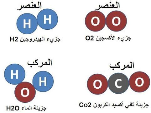 ما الفرق بين العنصر والمركب