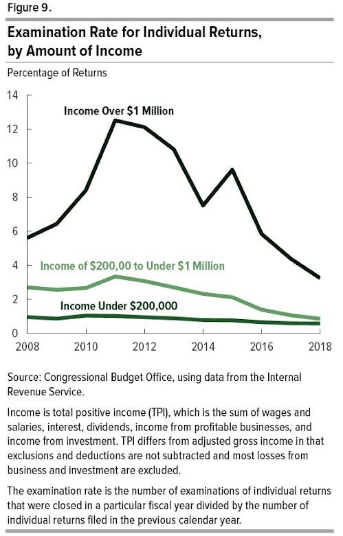 Taxas de imposto mais baixas ou menos aplicação fiscal? 2