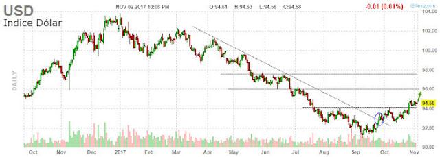 Tendencia del índice dólar