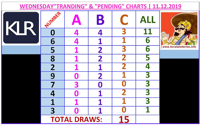 Kerala Lottery Result Winning Number Trending And Pending Chart of 15 days draws on 11.12.2019