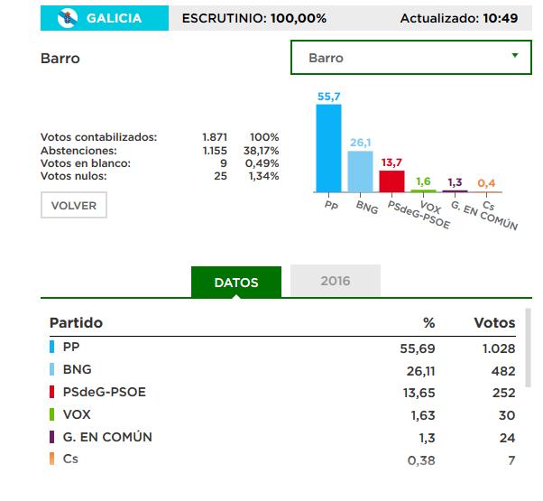 Barro: Resultados Eleccións ao Parlamento de Galicia 2020