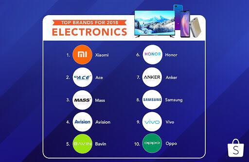 9d330e26e89 CHECK OUT THESE 2018 MOST POPULAR BRANDS ON SHOPEE PHILIPPINES ...
