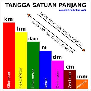 Konversi Satuan Liter ( Kl, Hl, Dal, L, Dl, Cl, Ml)