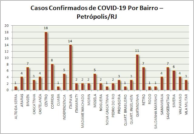 Gráfico 3 Coronavírus em Petrópolis