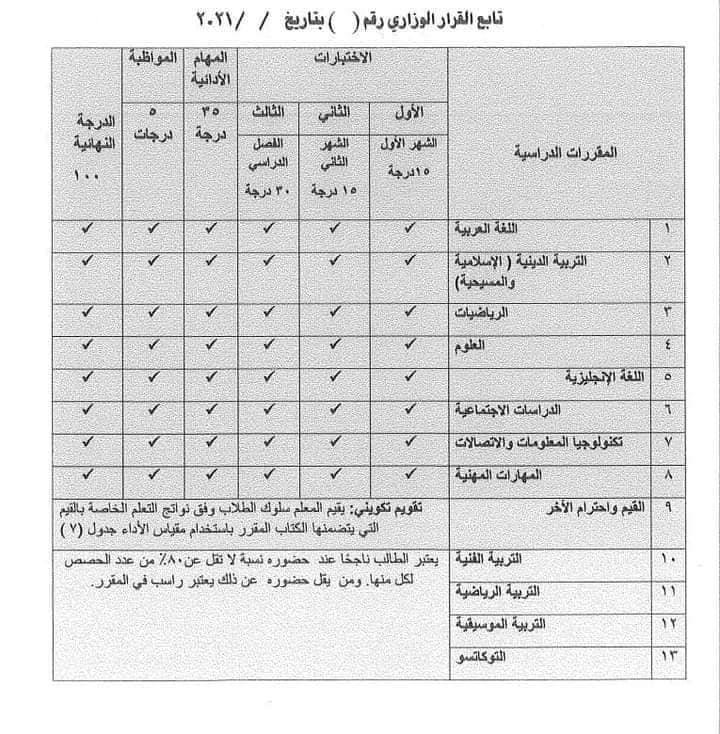توزيع درجات مواد الصف الرابع الابتدائي نظام جديد 2022 5