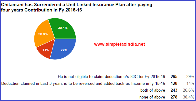 80C deduction on Surrender of Life Insurance policy-ULIP ...