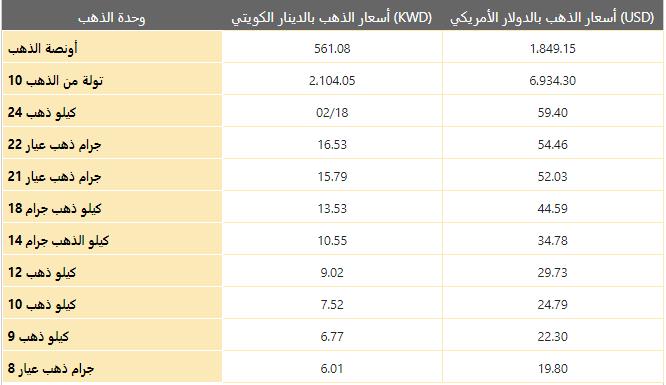 أسعار الذهب يوم السبت 09 يناير 2021 في الكويت بالدينار الكويتي (KWD)