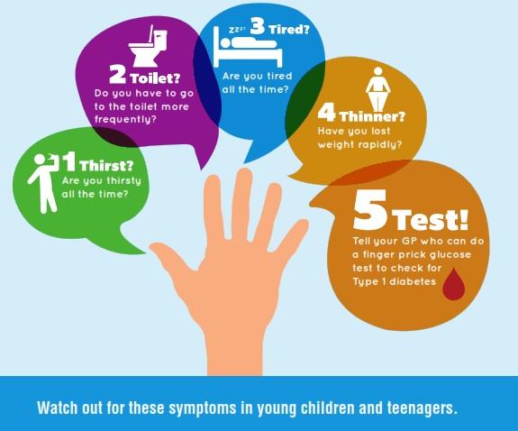 Diabète De Type 2 Symptômes Précoce | Comment Guérir le Diabète ...