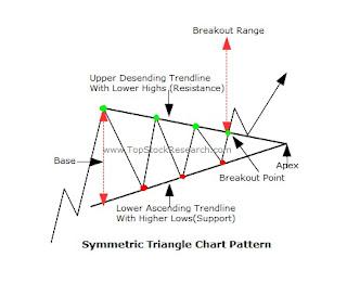 Saham MAIN pattern symmetrical triangle
