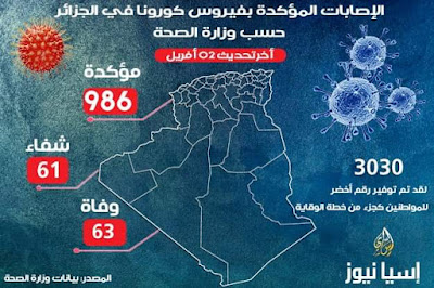 كورونا بالجزائر..تسجيل 986 إصابة مؤكدة و 83 حالة وفاة