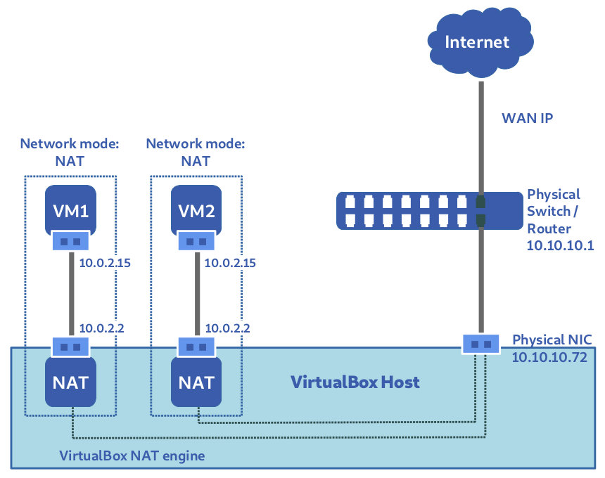 Figure 8: Default NAT mode