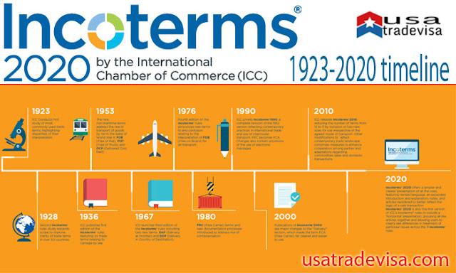INCOTERMS 2020 DETAILED GUIDE, usatradevisa.com