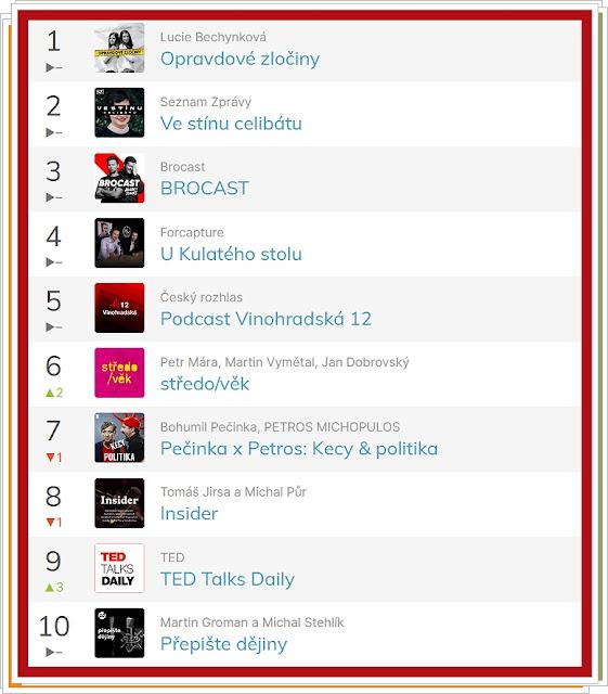 Apple podcast CZ TOP 10