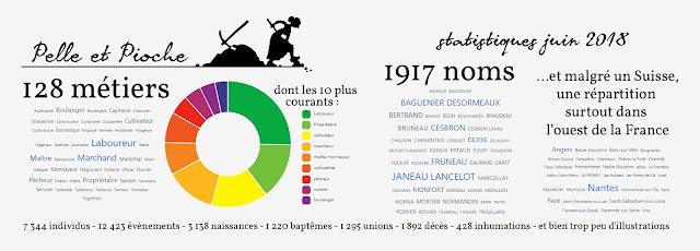statistiques #Genealogie30