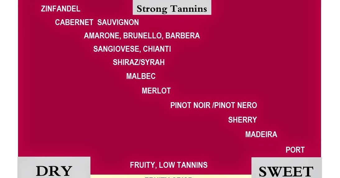 also vine  olive wine blog chart red white dry sweet rh vineolivewinesspot