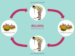 Bulimia e suas causas