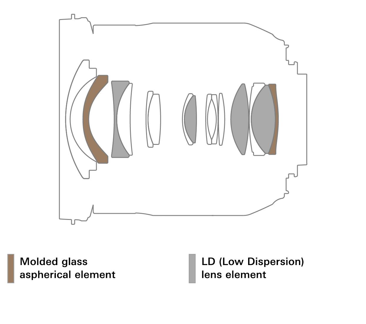 Оптическая схема объектива Tamron 17-35mm f/2.8-4 Di OSD (A037)