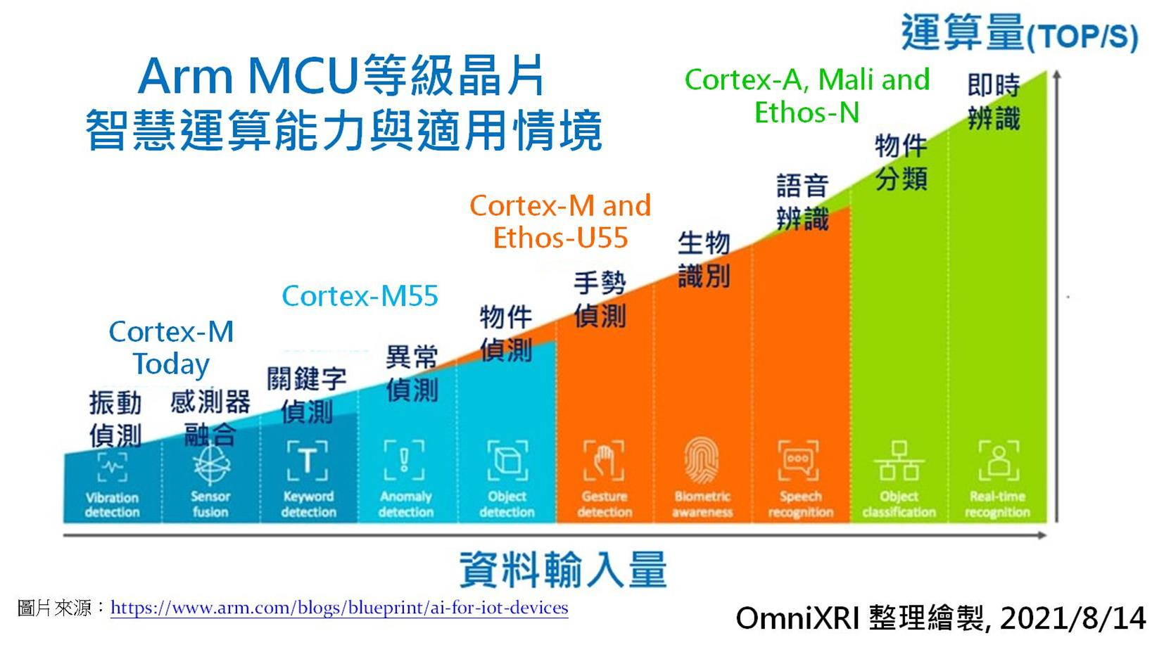 Arm MCU等級晶片智慧運算能力與適用情境