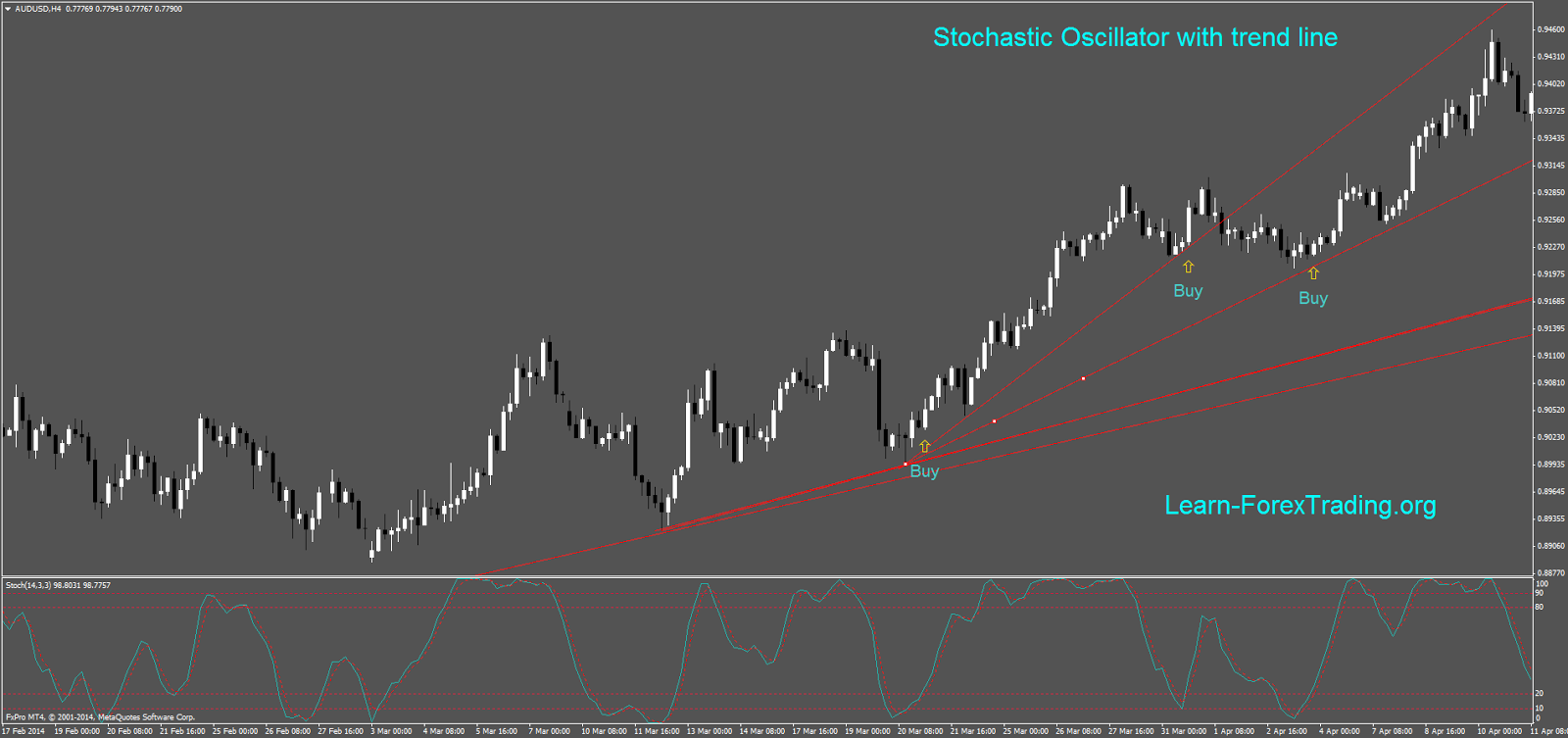 Stochastic with trend line