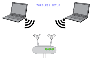 Wireless set up Epson ET