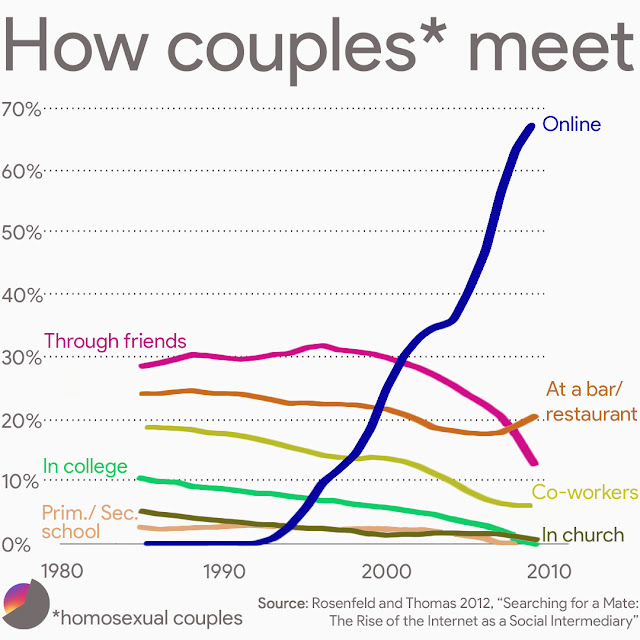 How heterosexual and homosexual couples meet over the years.