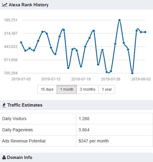 cara melihat statistik pengunjung blog