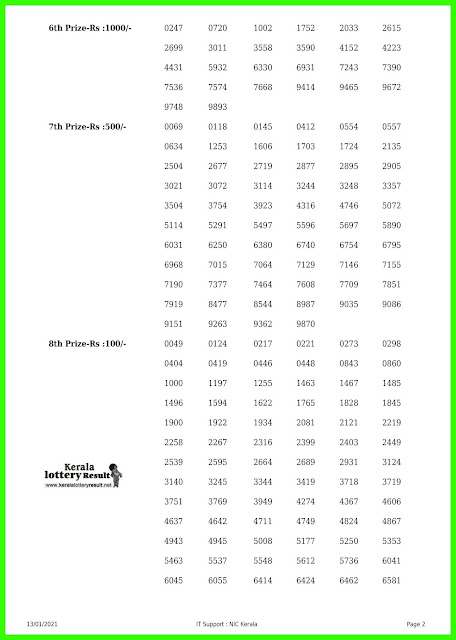 LIVE: Kerala Lottery Results 13-01-2021 Out, Akshaya AK-480  Winners List Today