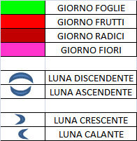 Fasi lunari e calendario rose lavanda tarassaco confetture e sali aromatici Savigno appennino Bolognese e Modenese