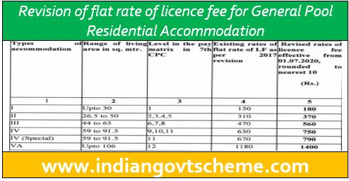 Revision of flat rate of licence fee
