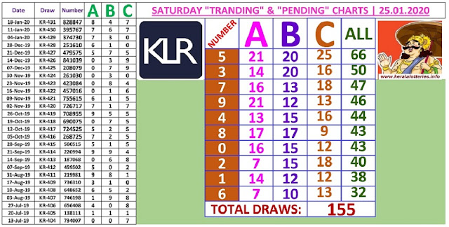Kerala lottery result ABC and All Board winning number chart of latest 155 draws of Saturday Karunya  lottery. Karunya  Kerala lottery chart published on 25.01.2020
