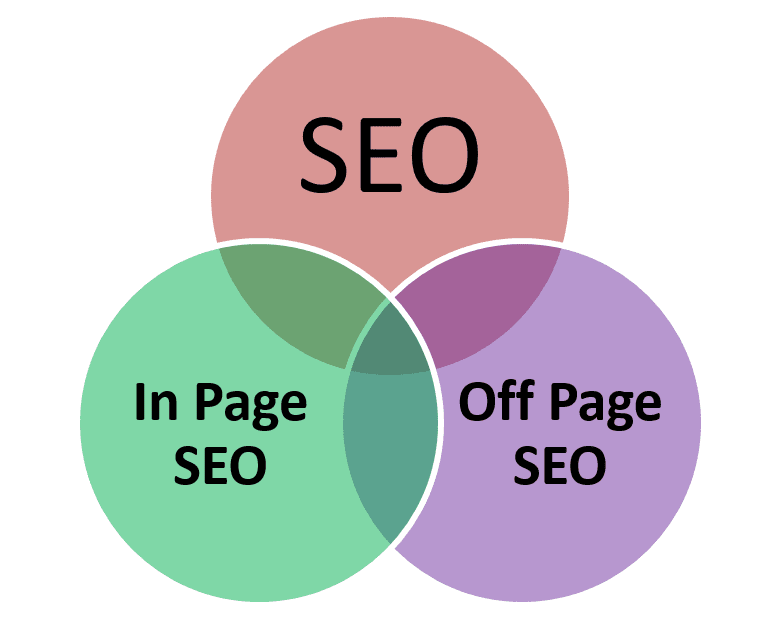 What is SEO (Search Engine Optimization) and what are its Types?