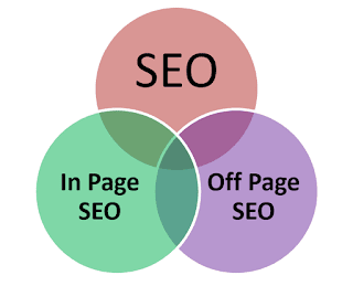 SEO types On page and off page SEO